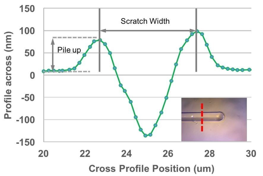 Profile across the scratch groove. Scratch width is defined as the peak-to-peak distance perpendicular to the scratch length. The insert shows the scratch at the location of the cross profile.
