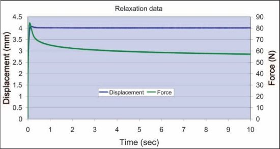 Relaxation data