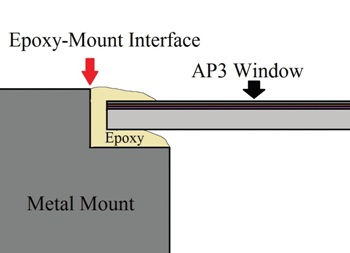 Epoxy-mount diffusion path in AP3 Window