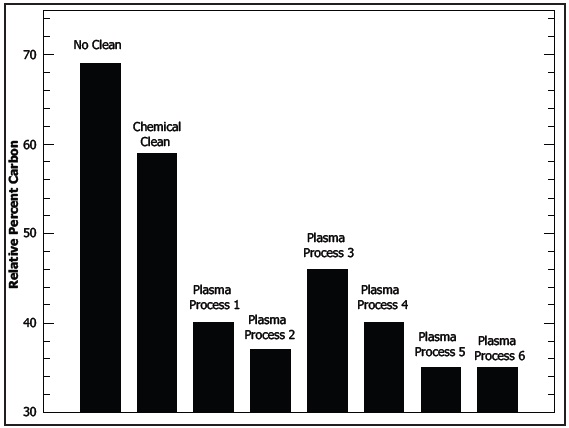 Relative percent carbon measured by XPS on metal window mounts that were cleaned by different processes