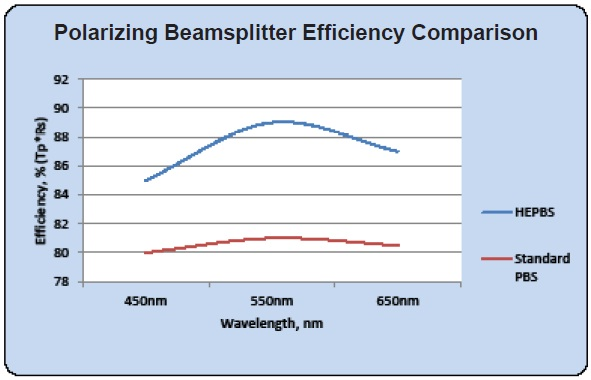 Beamsplitter Efficiency Comparison (Typical)