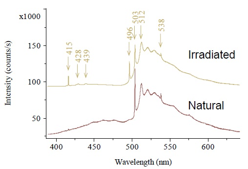 Spectra of the natural and treated brown diamonds at -100°C.