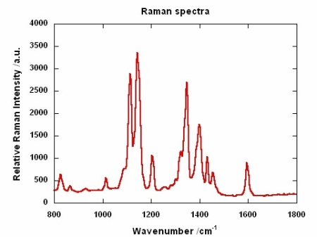 Raman Spectra of azobenzene polymer with an acquisition time of 5s