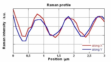 Variation of the Raman intensity over the X and Y directions