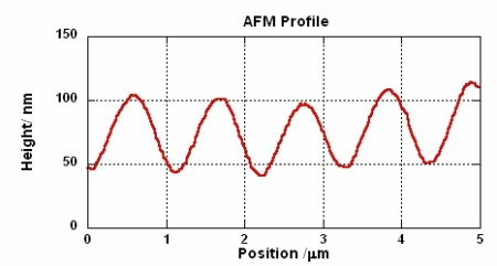 AFM Profile of the Height Variations