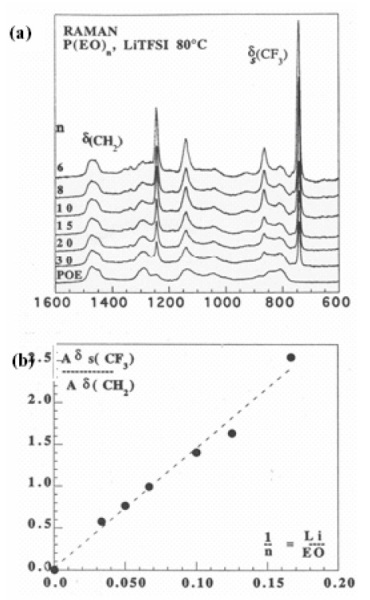 (a) Raman spectra of several P(EO)n LiTFSI concentrations. (b) Linear relation between relative area of TFSI peak - A[ds(CF3)]/ A[d (CH2)]- and concentration of TFSI in PEO.