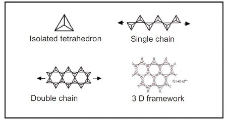 Different tetrahedral arrangements