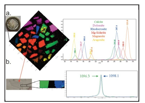 a- Raman imaging of different types of carbonates crystals using the Duo-San option and their associated spectra b- High spectral resolution map of two dolomite crystals based on the small spectral shift existing between the two crystals spectra.