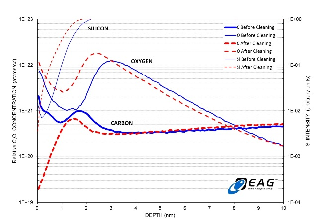 SIMS analysis of the surface of a silicon sample revealing relative concentrations of silicon, carbon and oxygen before and after cleaning with the GV10x DS Asher.