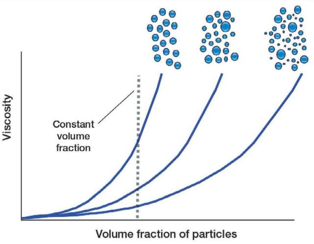 intrinsic viscosity The concept of viscosity the behavior of a fluid in flow is very much related to two intrinsic properties of the fluid: density and viscosity.