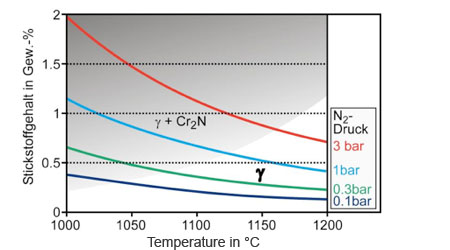 Precipitation of nitrides in dependence on nitrogen content, temperature and nitrogen partial pressure for martensitic steel.