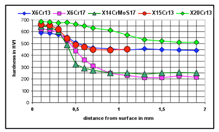 Typical hardness profiles after SolNit-M treatment.