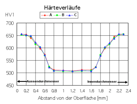 Hardness profile of three measuring points.