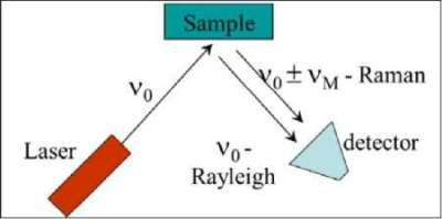 Identification and Characterization of Polymers Using Raman ...