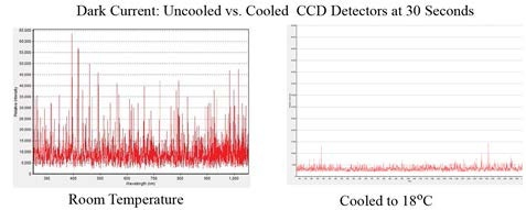 Dark current noise for a non-cooled CCD spectrometer at room temperature (left) and a TE cooled CCD spectrometer at 18°C (right)