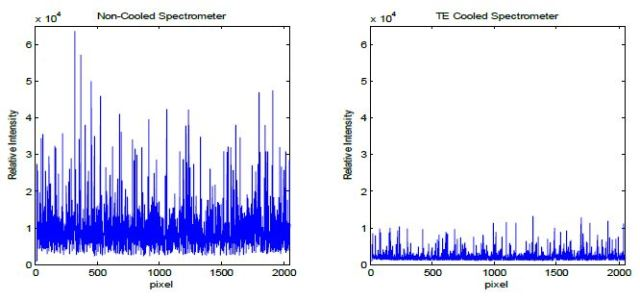 Dark current noise for a non-cooled CCD spectrometer at room temperature (left) and a TE cooled CCD spectrometer at 14°C (right), using an integration time of 30 seconds