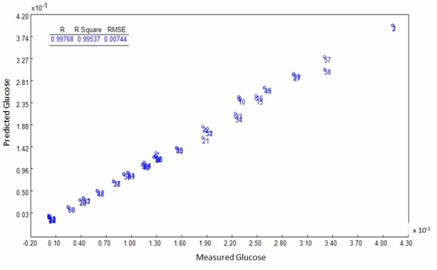 Measured vs. predicted plot of concentration percentage for Glucose 3 Factor PLS model
