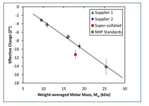Measured net charge and molar mass for heparin standards exhibits a linear relationship, indicating a constant charge:mass ratio. Pure heparin samples from both suppliers obey the same linear relationship, but heparin contaminated with super-sulfated.