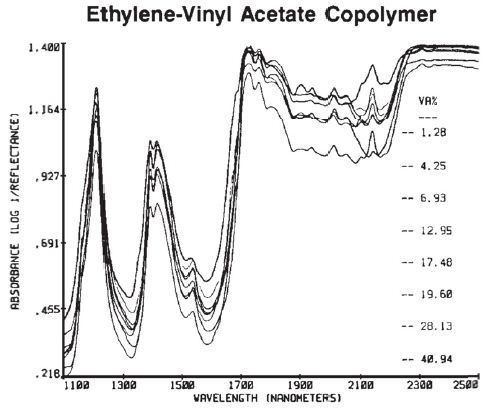 The absorbance spectra for EVA copolymer pellets.