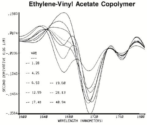 The increase in the vinyl acetate absorption near 1680nm.