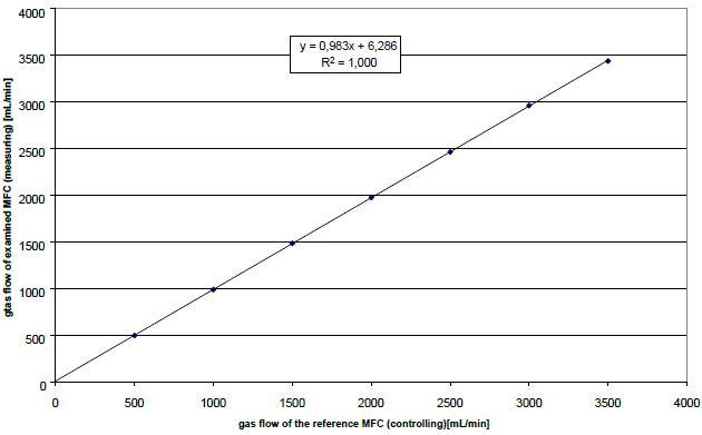 Reference flow versus measured flow – after long-term test.