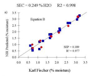 NIR predicted moisture values estimated using Equation A vs. Karl Fischer results.