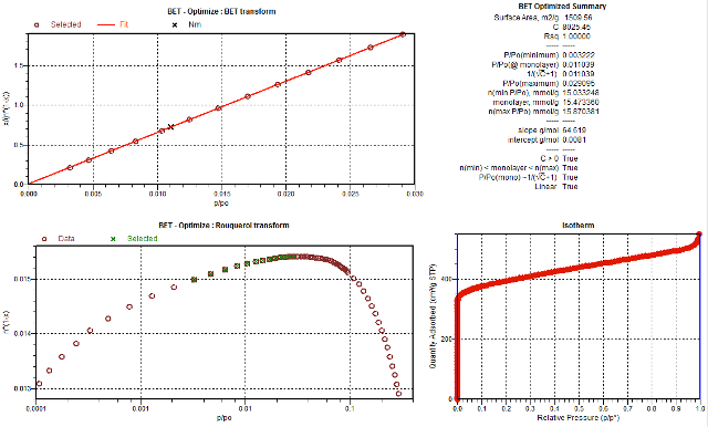 BET surface area for Basolite C300 with data automatic selected using the five rules propsed by Prof. Jean Rouquerol.