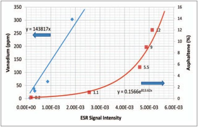 Micro Esr For Determining The Vanadium And Asphaltene Concentration