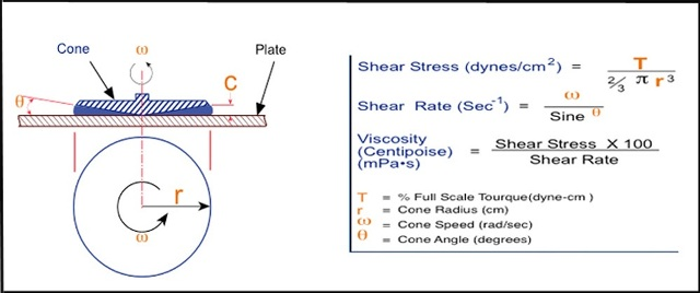 Conical Shear : Characterizing materials using viscosity flow curve