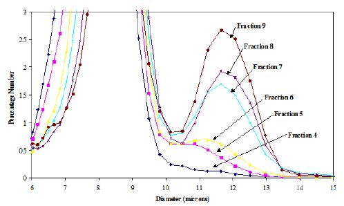 the zeta potential of different liposome formulation biology essay Formulation and in vitro evaluation of berberine containing liposome optimized formulation was also characterized for zeta potential  different drug :.