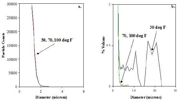 Population distributions of cerium oxide slurry at 30, 70, and 100°F. b. Volume-Weighted PSDs of cerium oxide slurry at 30, 70, and 100°F.