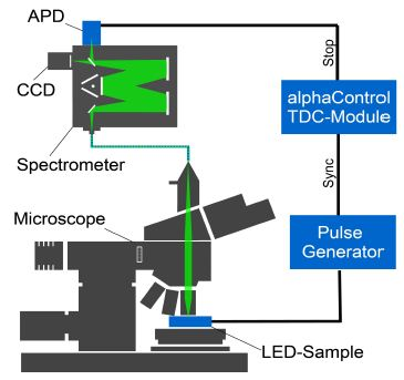 Micro electroluminescence setup based on an alpha300 for time resolved luminescence measurements.