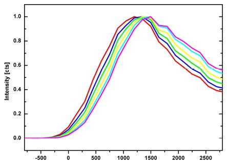Average time spectra of the colored areas in Figure 8