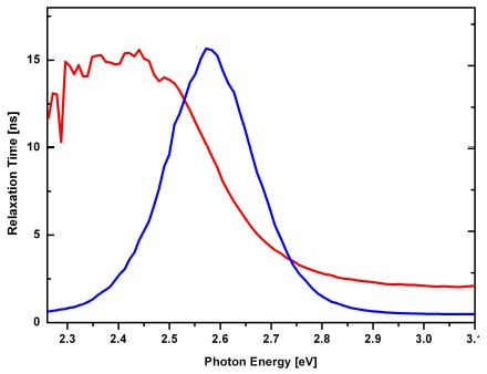 Relaxation time (red) and intensity (blue) vs. photon energy.