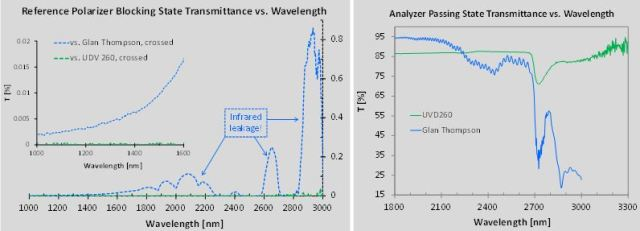 Infrared performance comparison of UVD260 and calcite Glan-Thompson analyzers