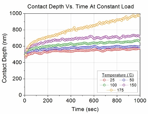 Depth vs. time at each temperature.