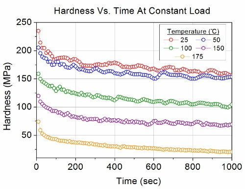 Hardness vs. time at each temperature.