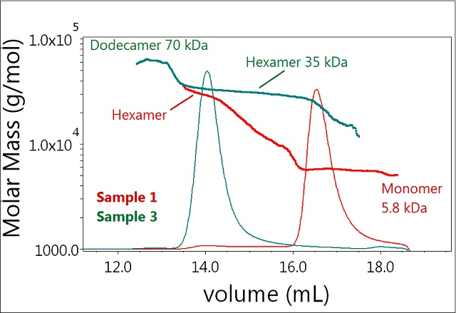 Plot of molar mass vs. time of sample 1 and 3. The UV signal at 280nm is plotted as an overlay. The molar masses were calculated using DRI and LS.
