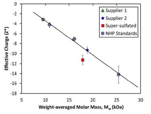 Measured net charge and molar mass for heparin standards exhibits a linear relationship, indicating a constant charge:mass ratio.