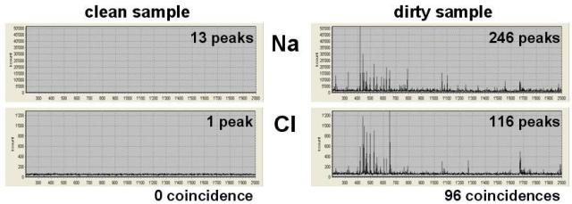 Comparison of the number of peaks counted on the channels of the inclusion elements helps identifying clean and dirty aluminum samples.