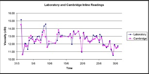 Laboratory and Cambridgr inline reading versus viscosity