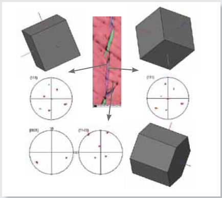 EBSD IPF X map as in Figure 5 and 3D crystal views with respective pole figures
