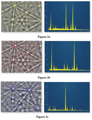 EBSD patterns, corresponding solutions and spectra from γ, γ' and carbide particles