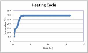 Heating Cycle during the experiment