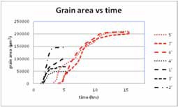 Plot of grain area with time of selected grains in the compressed and tensile regions