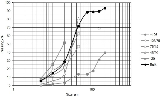 Grain size distribution and mode of occurrence of gold in flotation concentrate.