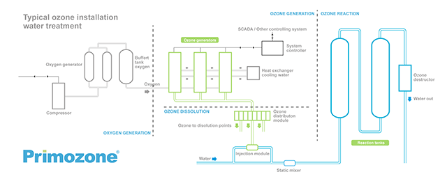 The graph above shows how a typical ozone generation system is designed. A complete system consist of Oxygen generation, Ozone generation, Ozone distribution and dissolution and finally the Ozone reaction where the pollutants are removed.