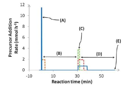 Syringe pump precursor addition rate programs employed to achieve controlled nucleation and growth: optimized conditions (blue) and examples of alternatives also studied (dashed lines); (A) nucleation phase; (B) seed ripening; (C) nanoparticle overgrowth; (D) nanoparticle ripening; (E) reaction quenched at 0°C. (Reprinted with permission from reference 3.