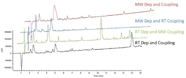 LC chromatograms for the synthesis of EGFRvIII under a range of conditions. (RT = room temperature, MW = microwave)