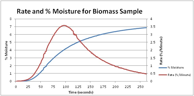 Test graph for moisture analysis of wood pellets.